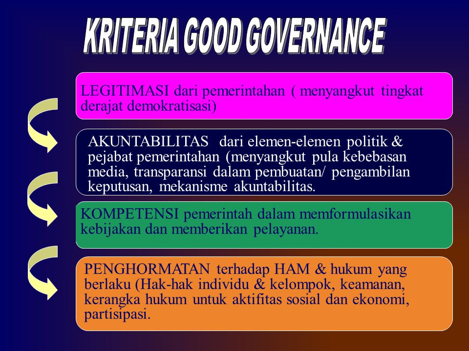 KRITERIA GOOD GOVERNANCE