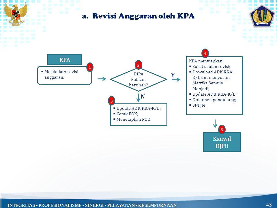 a. Revisi Anggaran oleh KPA