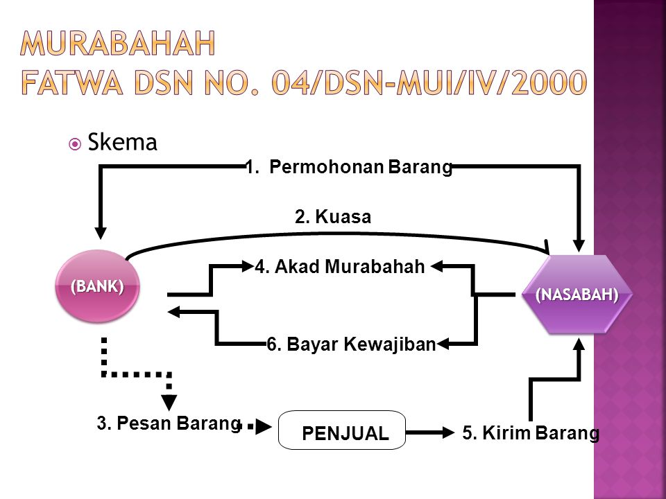 MURABAHAH Fatwa DSN no. 04/DSN-MUI/IV/2000