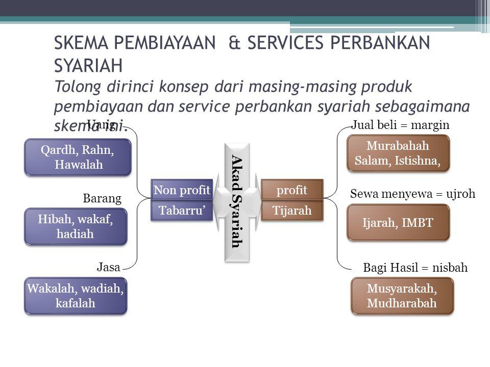 SKEMA PEMBIAYAAN & SERVICES PERBANKAN SYARIAH Tolong dirinci konsep dari masing-masing produk pembiayaan dan service perbankan syariah sebagaimana skema ini.
