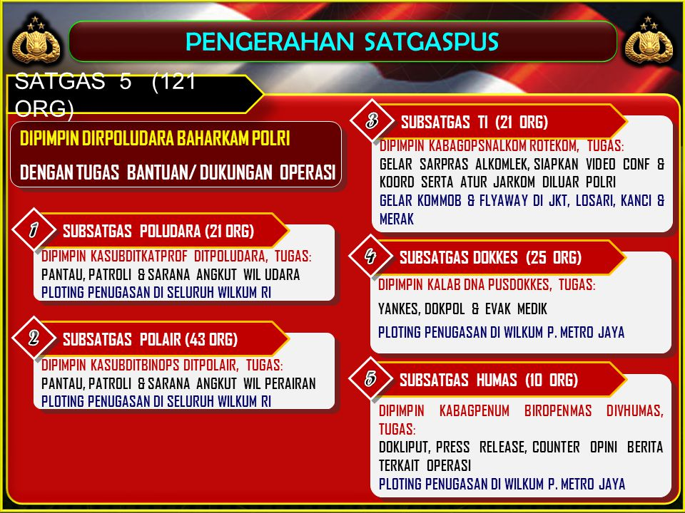 PENGERAHAN SATGASPUS SATGAS 5 (121 ORG) 3 1 4 2 5
