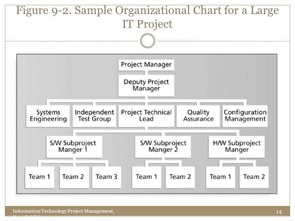Figure 9-2. Sample Organizational Chart for a Large IT Project