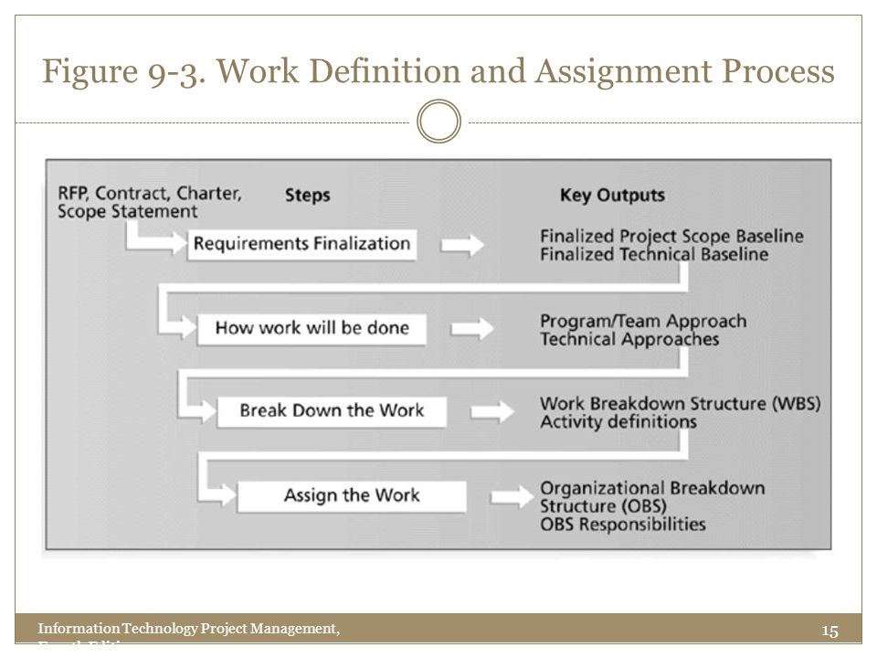 Figure 9-3. Work Definition and Assignment Process