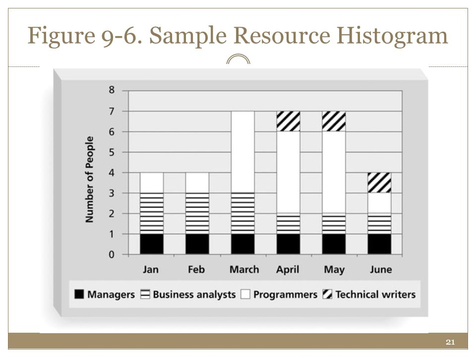 Figure 9-6. Sample Resource Histogram