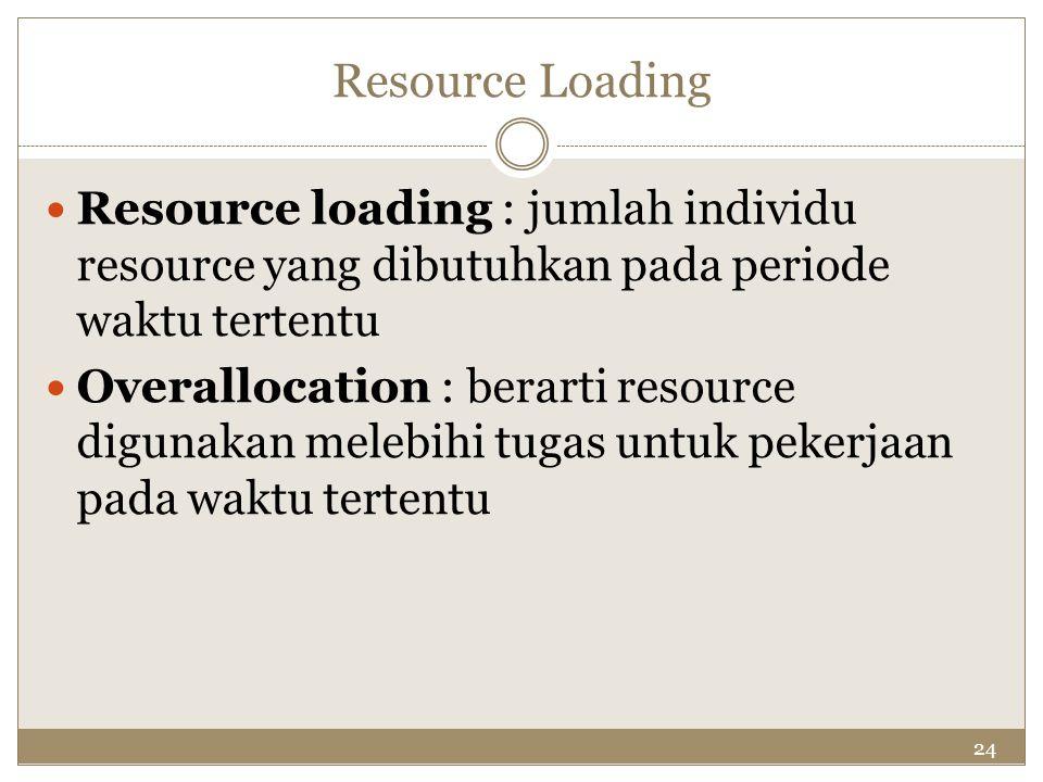 Resource Loading Resource loading : jumlah individu resource yang dibutuhkan pada periode waktu tertentu.
