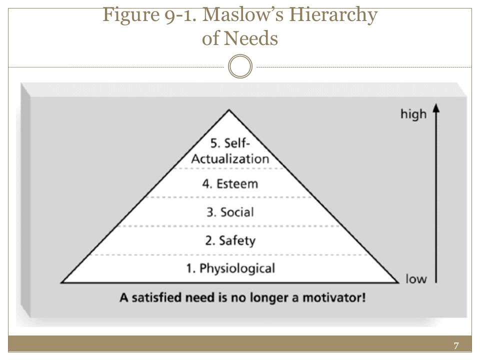Figure 9-1. Maslow's Hierarchy of Needs
