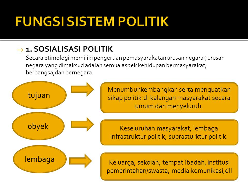 FUNGSI SISTEM POLITIK 1. SOSIALISASI POLITIK tujuan obyek lembaga