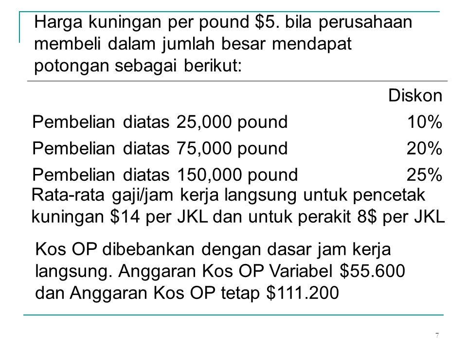 Harga kuningan per pound $5