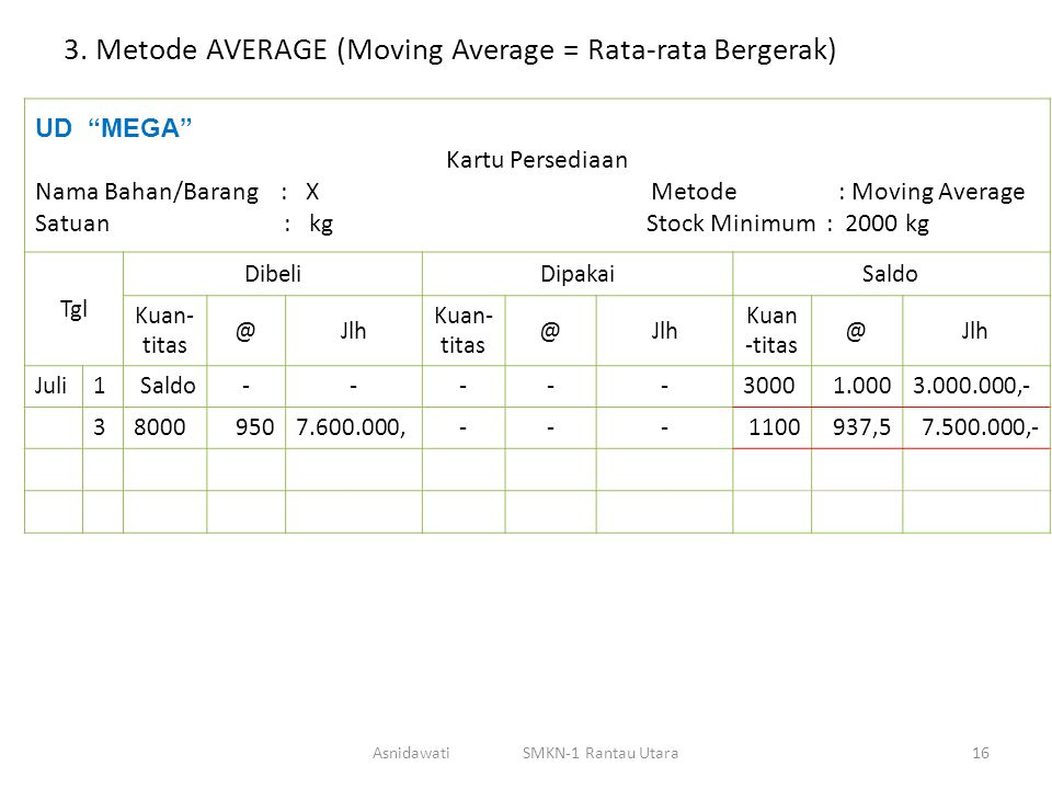 3. Metode AVERAGE (Moving Average = Rata-rata Bergerak)