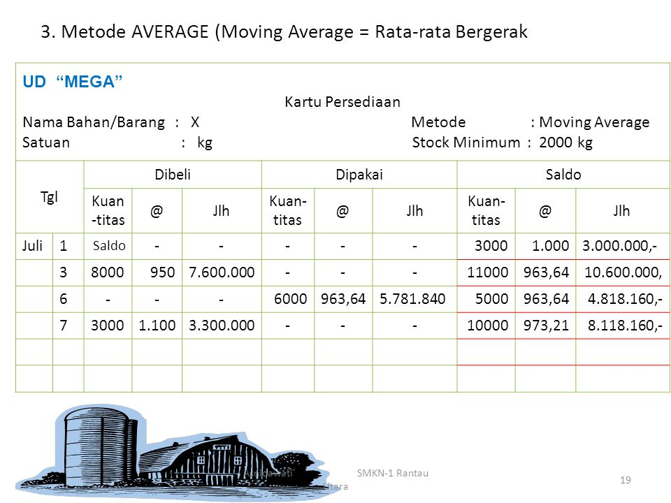 3. Metode AVERAGE (Moving Average = Rata-rata Bergerak