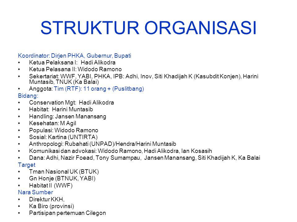 STRUKTUR ORGANISASI Koordinator: Dirjen PHKA, Gubernur, Bupati
