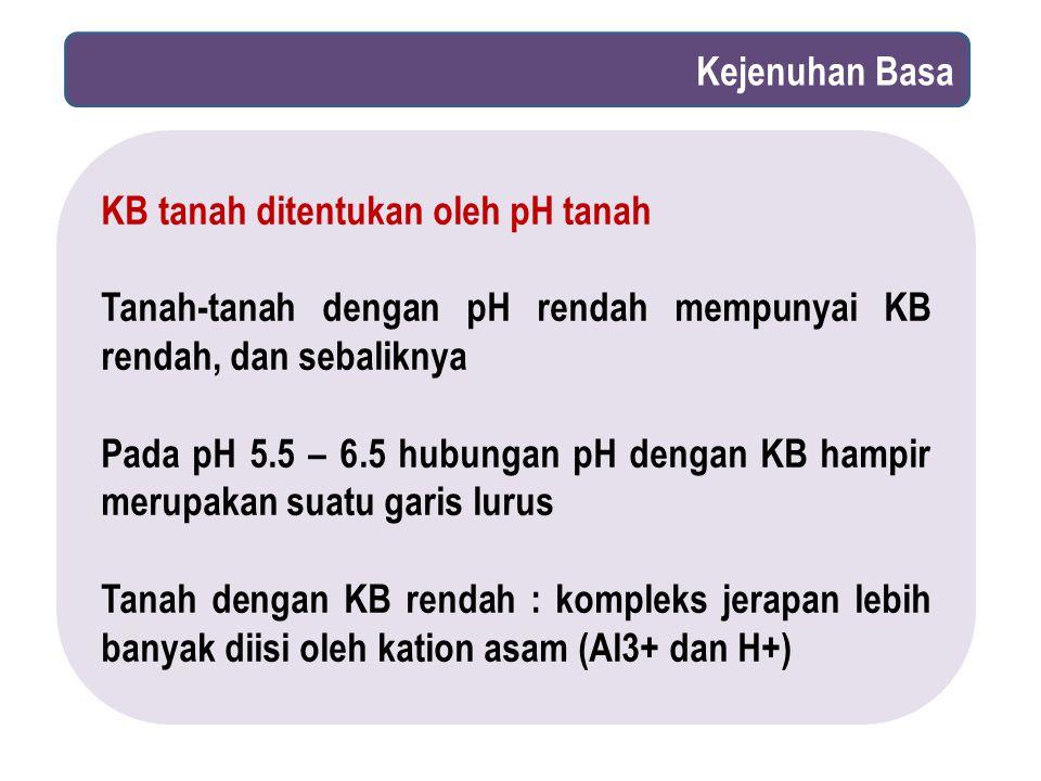 Kejenuhan Basa KB tanah ditentukan oleh pH tanah. Tanah-tanah dengan pH rendah mempunyai KB rendah, dan sebaliknya.