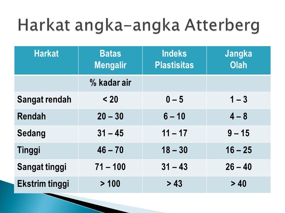 Harkat angka-angka Atterberg