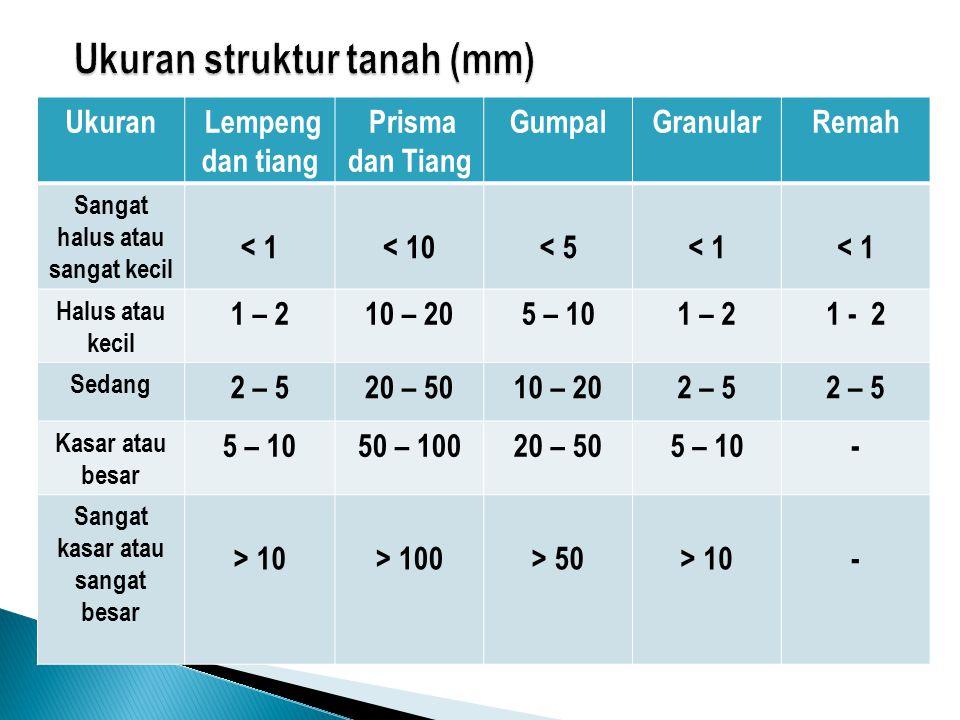 Ukuran struktur tanah (mm)