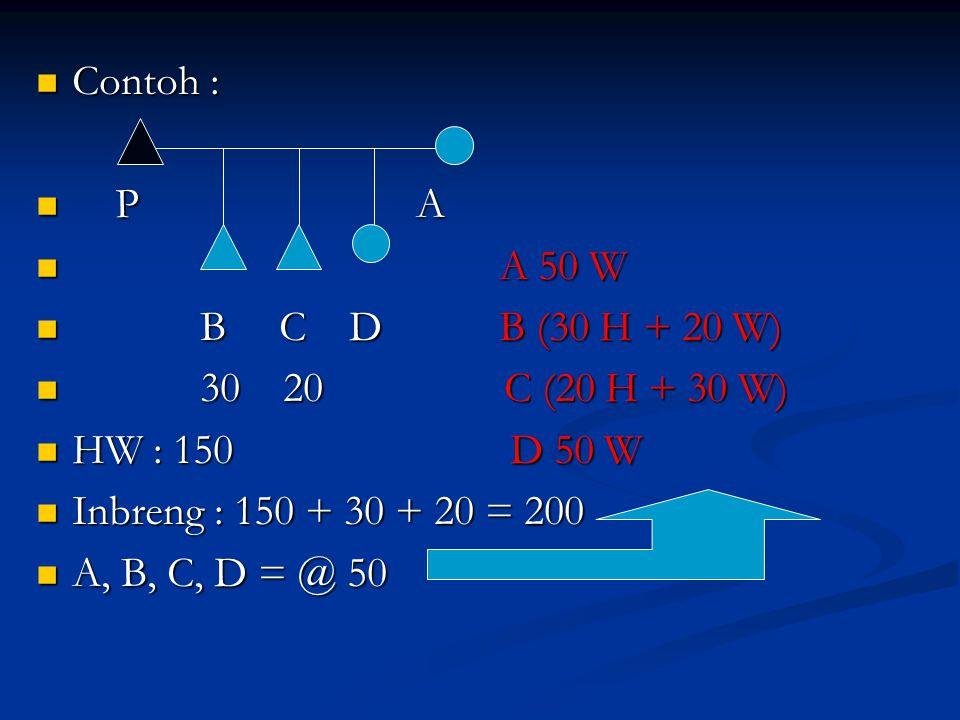 Contoh : P A. A 50 W. B C D B (30 H + 20 W) 30 20 C (20 H + 30 W)