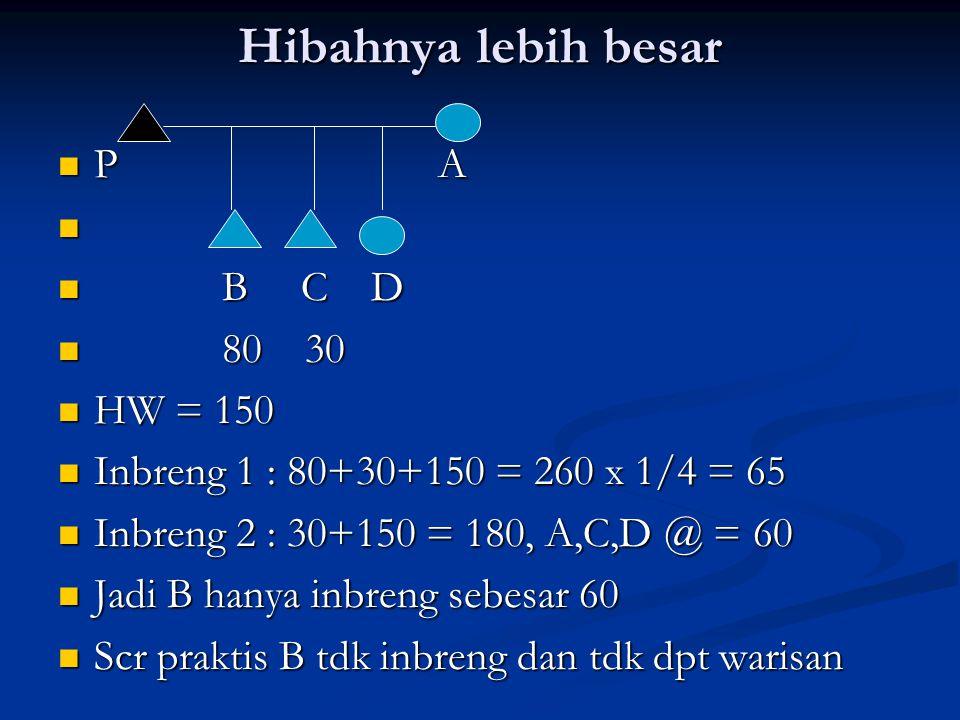 Hibahnya lebih besar P A B C D 80 30 HW = 150