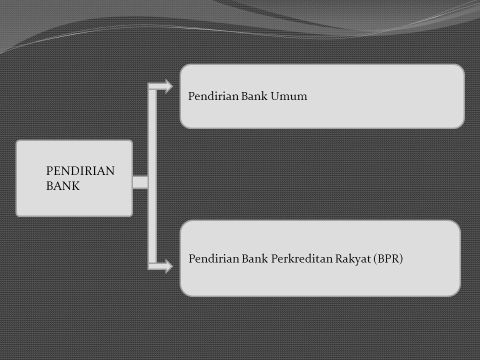 PENDIRIAN BANK Pendirian Bank Umum