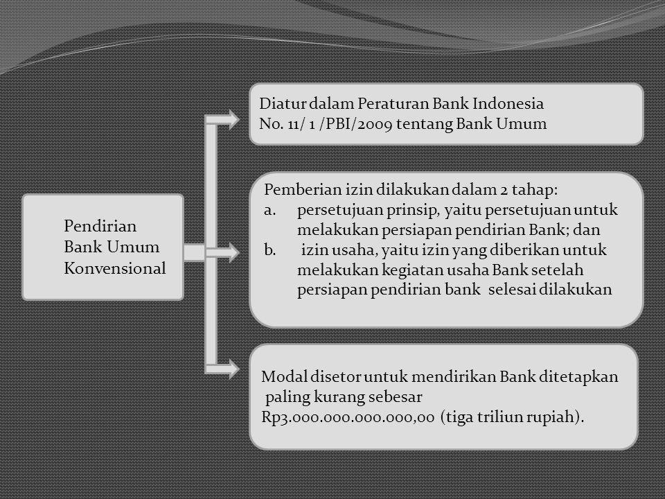 Pendirian Bank Umum Konvensional Diatur dalam Peraturan Bank Indonesia