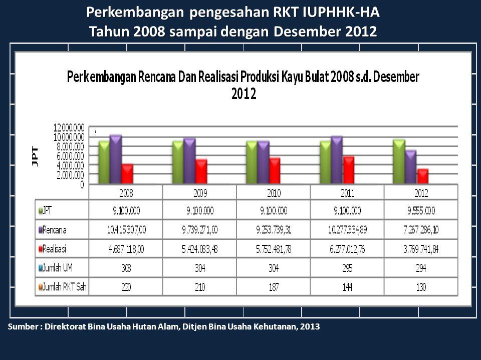 Perkembangan pengesahan RKT IUPHHK-HA Tahun 2008 sampai dengan Desember 2012