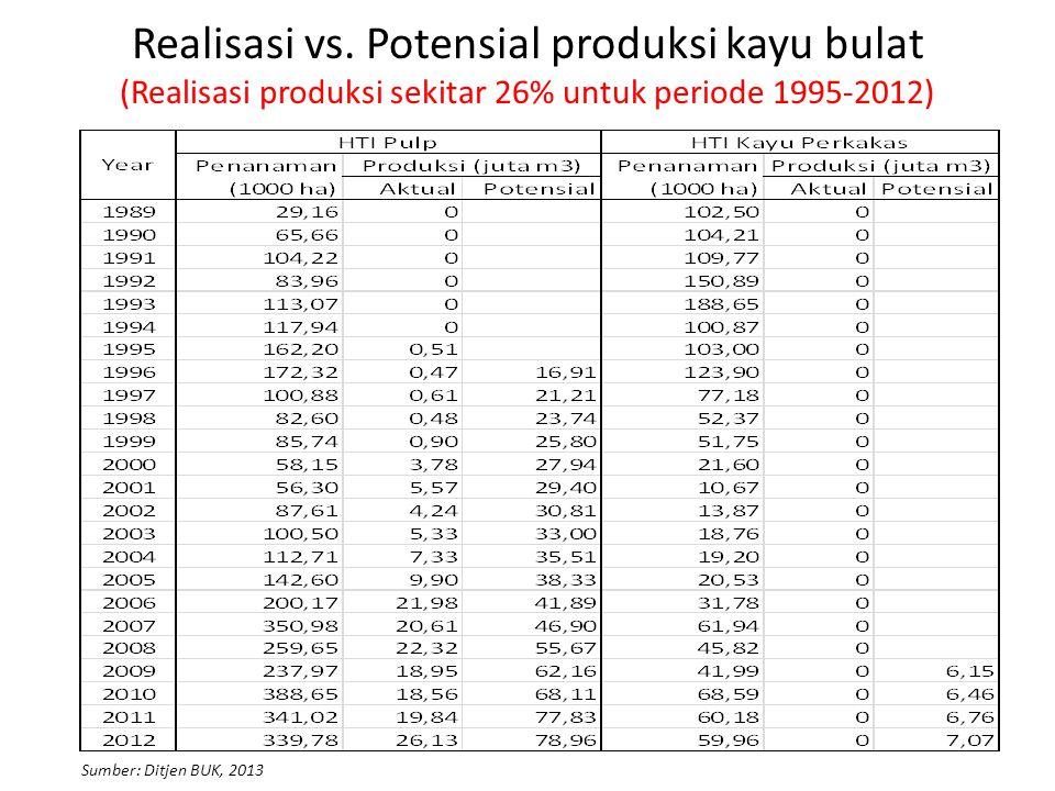 Realisasi vs. Potensial produksi kayu bulat (Realisasi produksi sekitar 26% untuk periode 1995-2012)