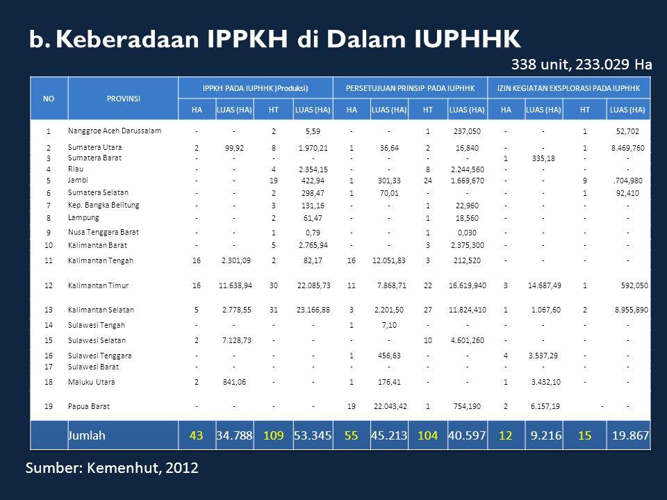 b. Keberadaan IPPKH di Dalam IUPHHK