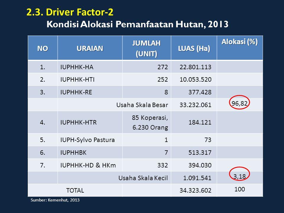 2.3. Driver Factor-2 Kondisi Alokasi Pemanfaatan Hutan, 2013 NO URAIAN