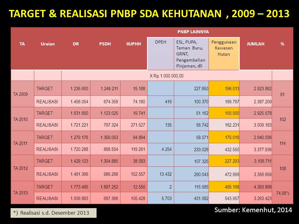 TARGET & REALISASI PNBP SDA KEHUTANAN , 2009 – 2013