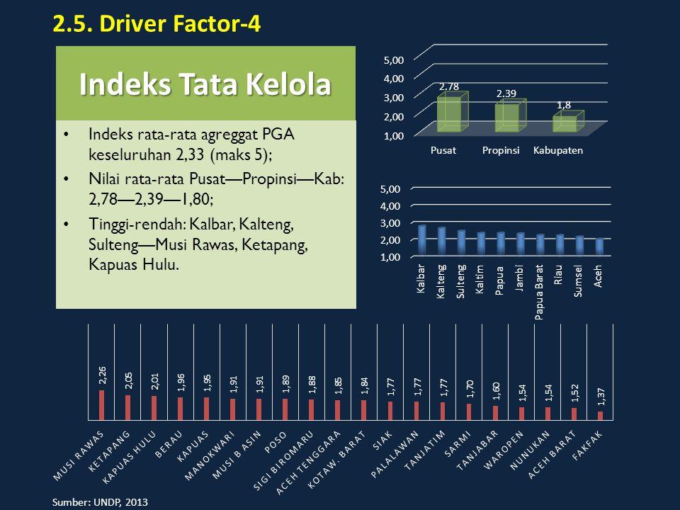 Indeks Tata Kelola 2.5. Driver Factor-4