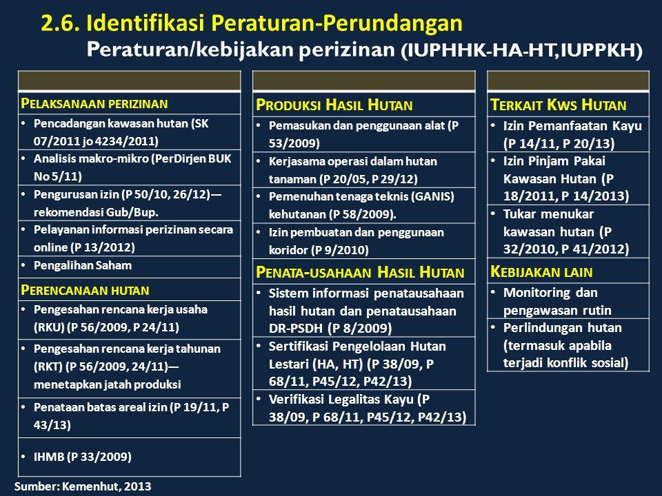 Peraturan/kebijakan perizinan (IUPHHK-HA-HT, IUPPKH)
