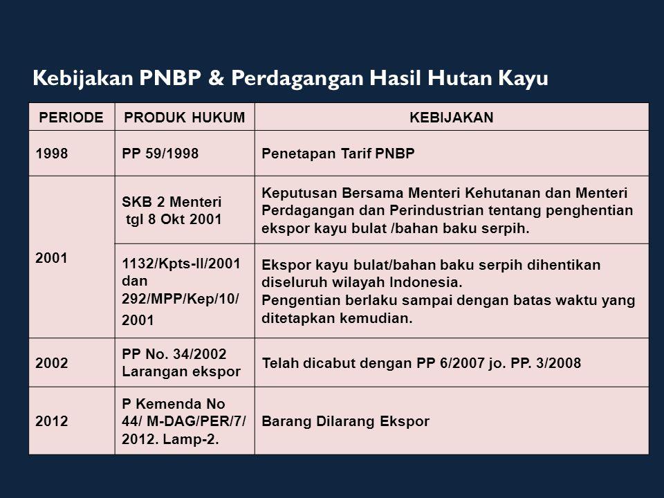Kebijakan PNBP & Perdagangan Hasil Hutan Kayu