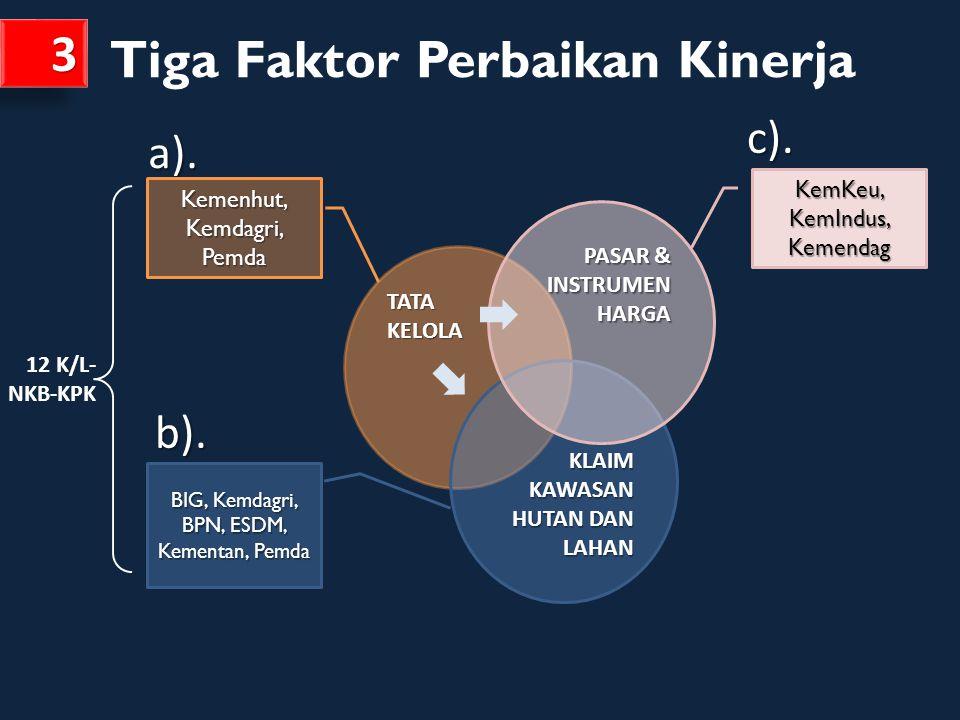 Tiga Faktor Perbaikan Kinerja 3