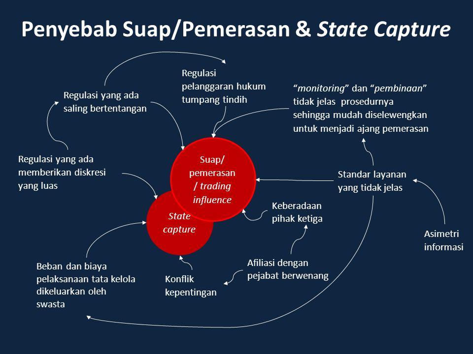 Penyebab Suap/Pemerasan & State Capture