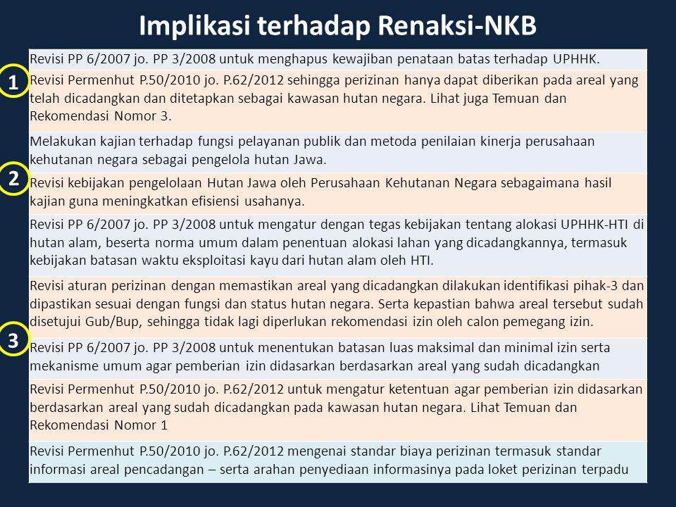 Implikasi terhadap Renaksi-NKB