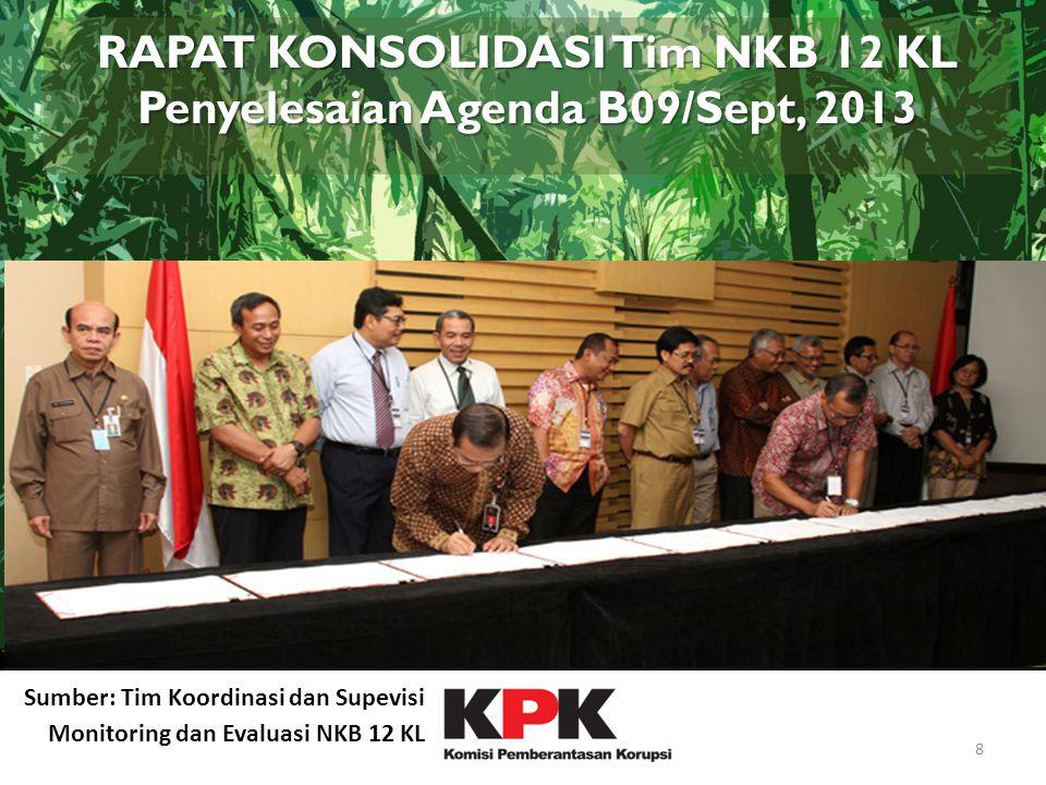RAPAT KONSOLIDASI Tim NKB 12 KL Penyelesaian Agenda B09/Sept, 2013
