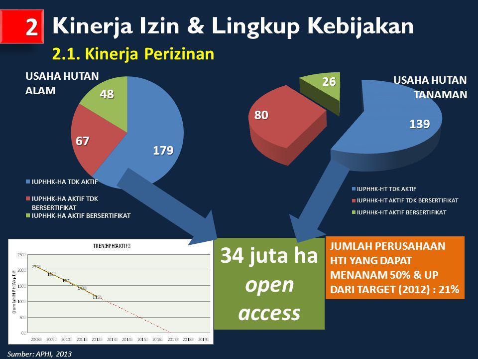 2 Kinerja Izin & Lingkup Kebijakan 34 juta ha open access