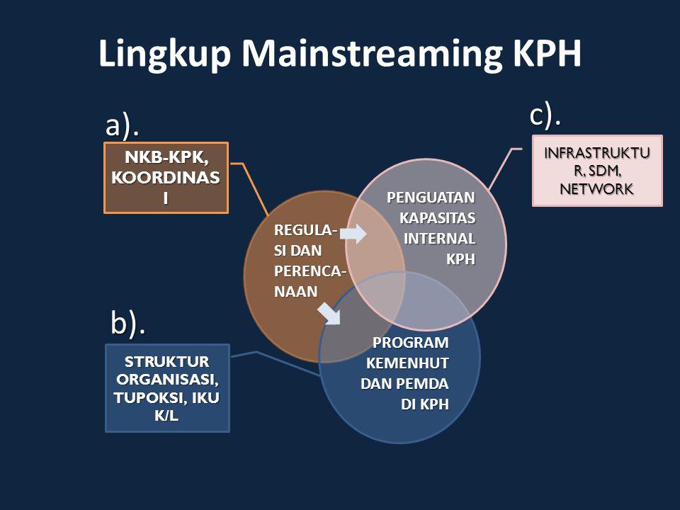 Lingkup Mainstreaming KPH
