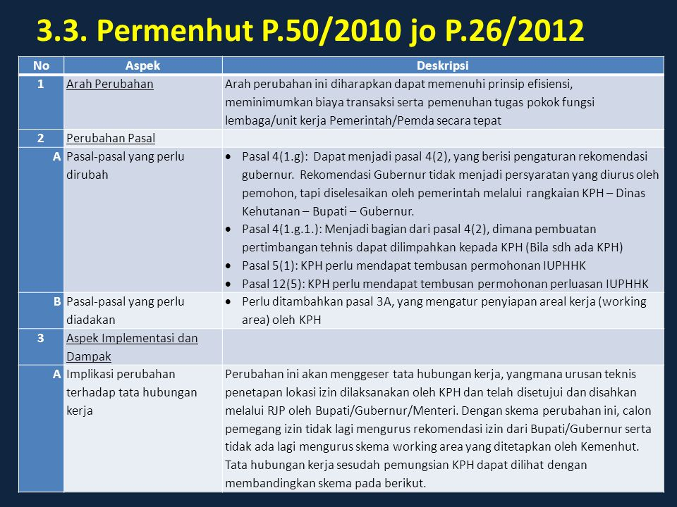 3.3. Permenhut P.50/2010 jo P.26/2012 No Aspek Deskripsi 1