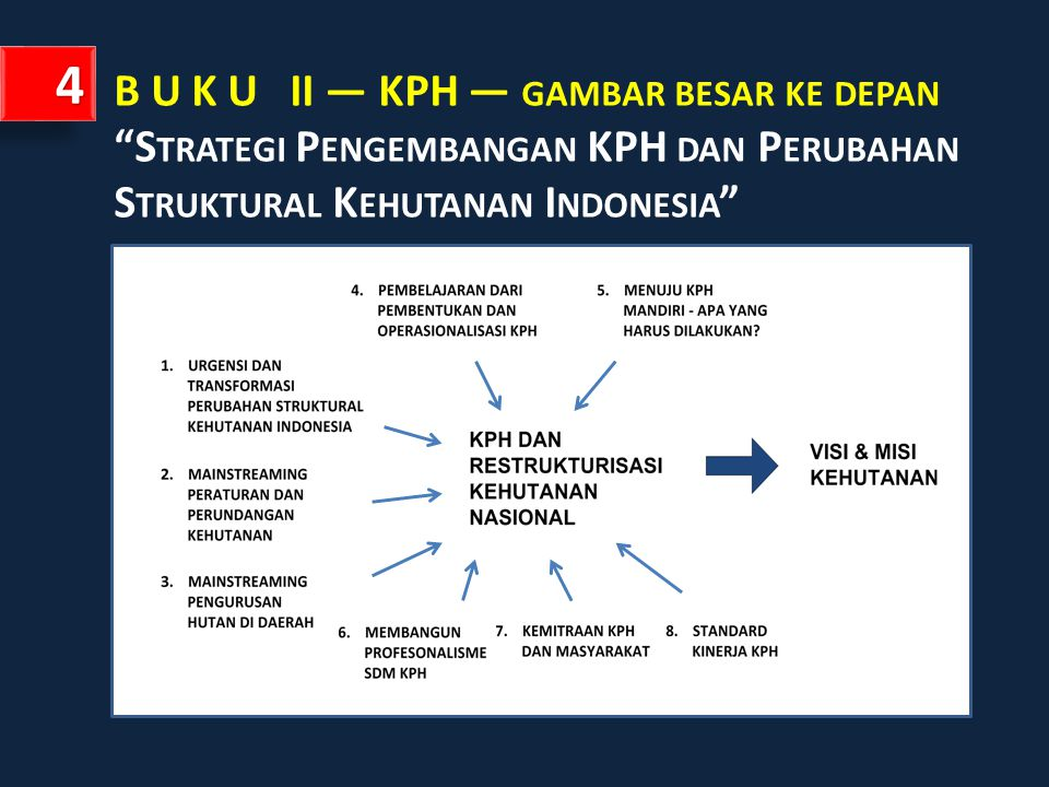 4 B U K U II — KPH — gambar besar ke depan Strategi Pengembangan KPH dan Perubahan Struktural Kehutanan Indonesia