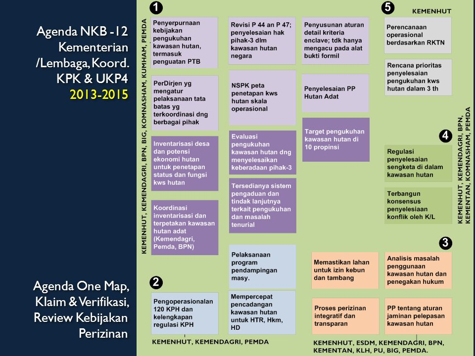 Agenda NKB -12 Kementerian /Lembaga, Koord. KPK & UKP4 2013-2015