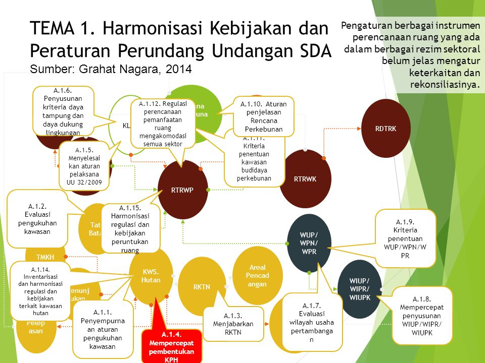TEMA 1. Harmonisasi Kebijakan dan Peraturan Perundang Undangan SDA
