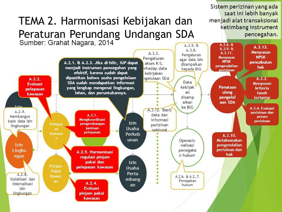TEMA 2. Harmonisasi Kebijakan dan Peraturan Perundang Undangan SDA