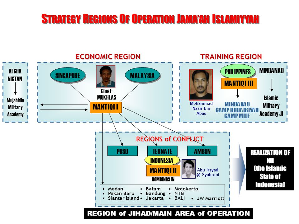 STRATEGY REGIONS OF OPERATION JAMA'AH ISLAMIYYAH