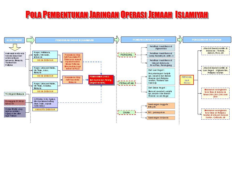 POLA PEMBENTUKAN JARINGAN OPERASI JEMAAH ISLAMIYAH