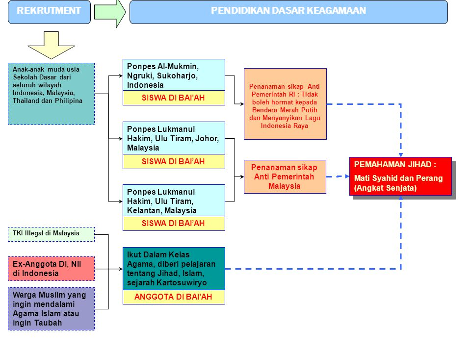 PENDIDIKAN DASAR KEAGAMAAN Penanaman sikap Anti Pemerintah Malaysia