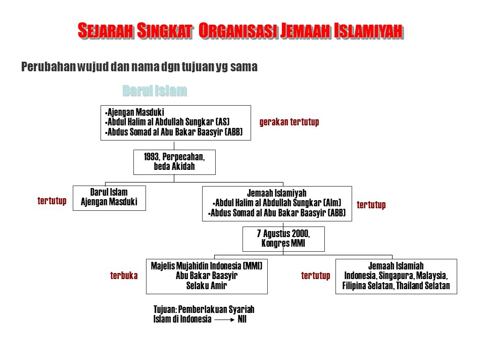 SEJARAH SINGKAT ORGANISASI JEMAAH ISLAMIYAH