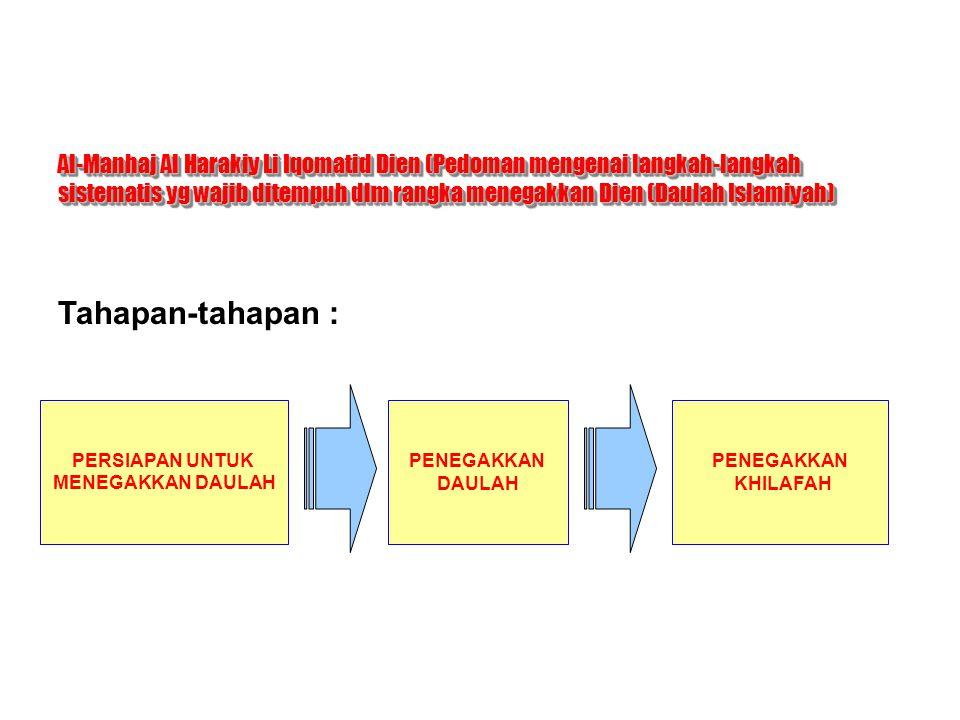 Al-Manhaj Al Harakiy Li Iqomatid Dien (Pedoman mengenai langkah-langkah sistematis yg wajib ditempuh dlm rangka menegakkan Dien (Daulah Islamiyah)