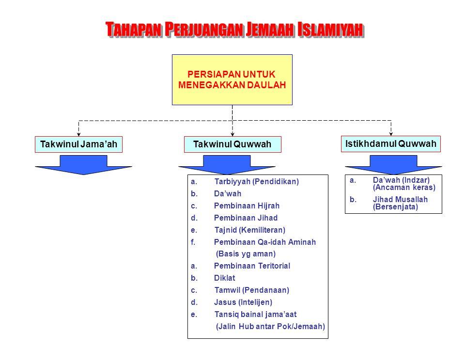 TAHAPAN PERJUANGAN JEMAAH ISLAMIYAH