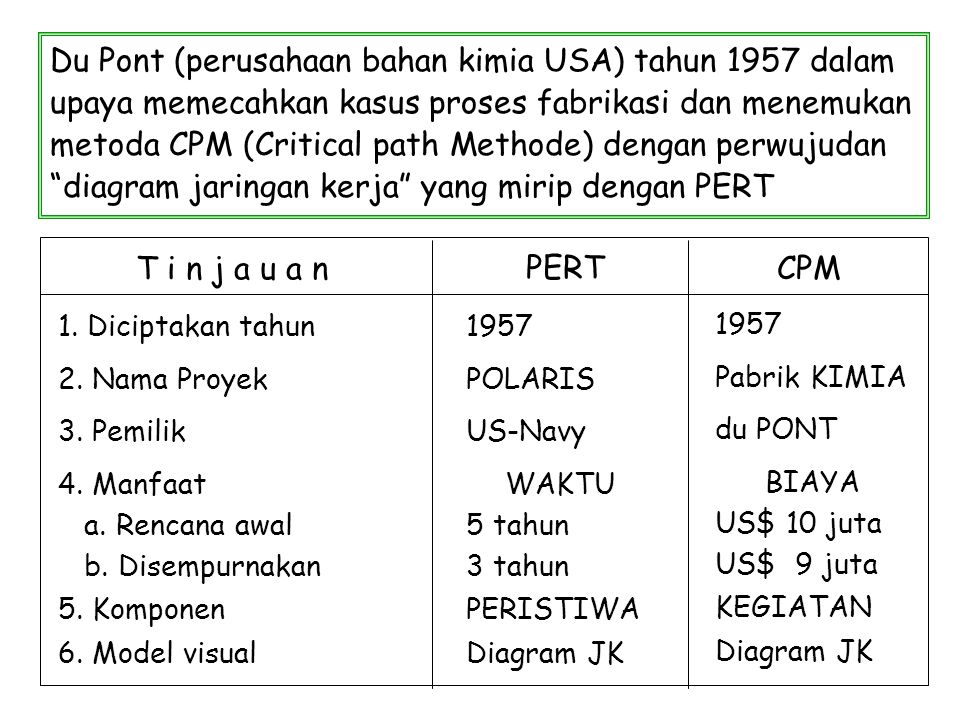Du Pont (perusahaan bahan kimia USA) tahun 1957 dalam upaya memecahkan kasus proses fabrikasi dan menemukan metoda CPM (Critical path Methode) dengan perwujudan diagram jaringan kerja yang mirip dengan PERT