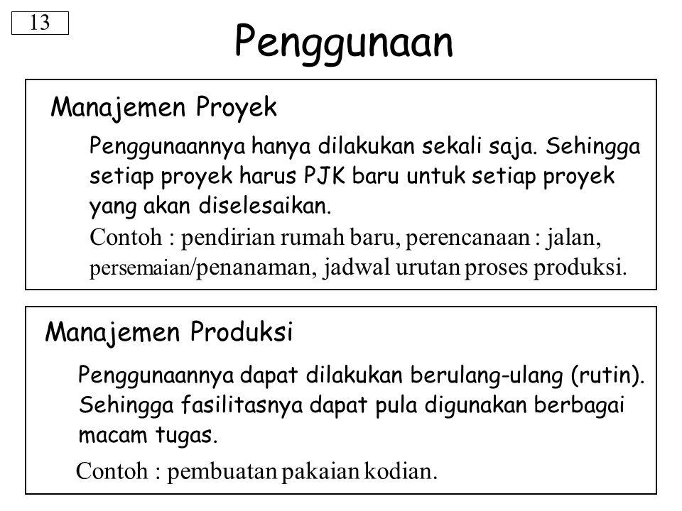 Penggunaan Manajemen Proyek Manajemen Produksi