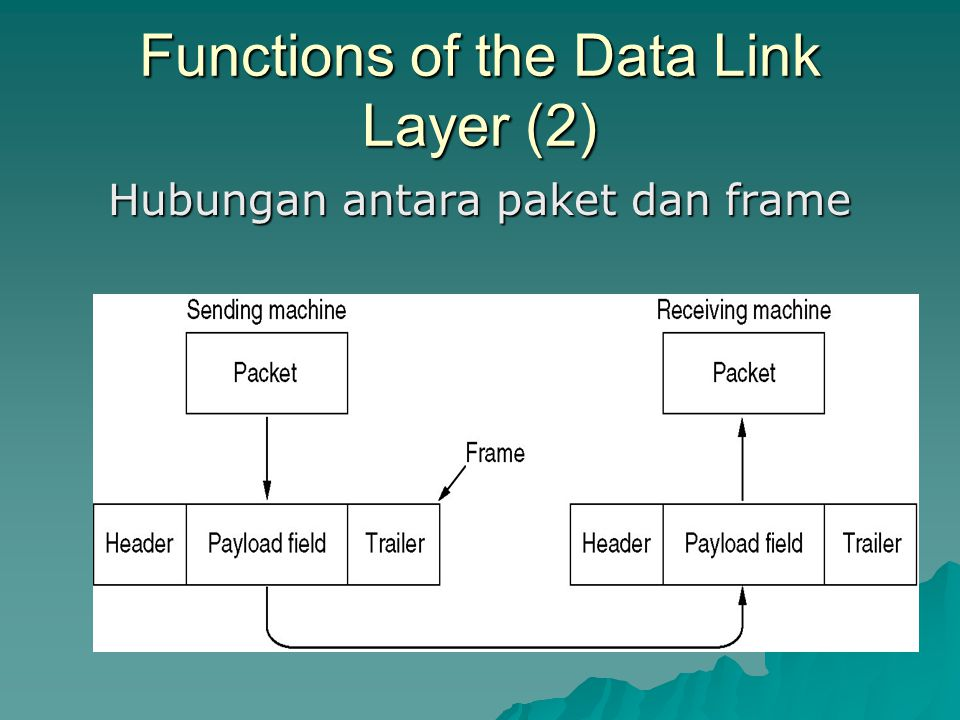 Functions of the Data Link Layer (2)